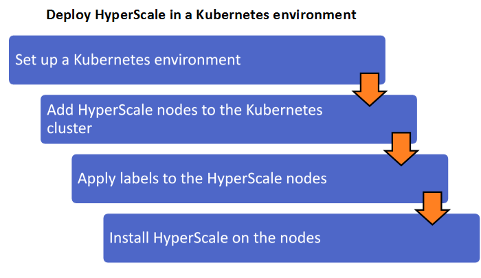 Installing HyperScale in a Kubernetes cluster