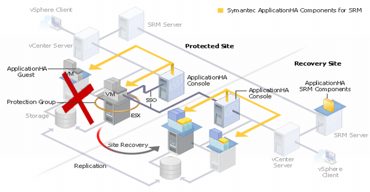 Typical Applicationha Configuration In A Vmware Site Recovery Setup
