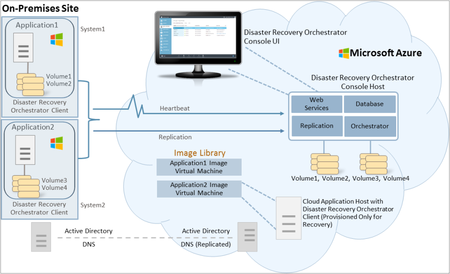 active directory database essay In regards to the structure, all databases have a schema structure and such is the same for an active directory database a schema is basically a set of pre-defined rules which define the various attributes, types of objects and the overall database structure.