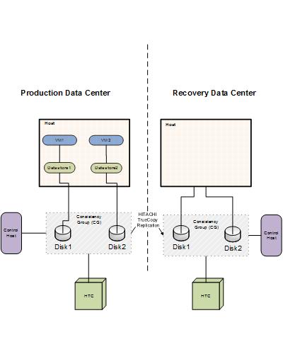 configuring vmware virtual machines disaster recovery using hitachi rh sort veritas com  hitachi universal replicator for mainframe user guide