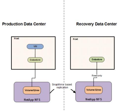 Configuring VMware disaster recovery using NetApp SnapMirror