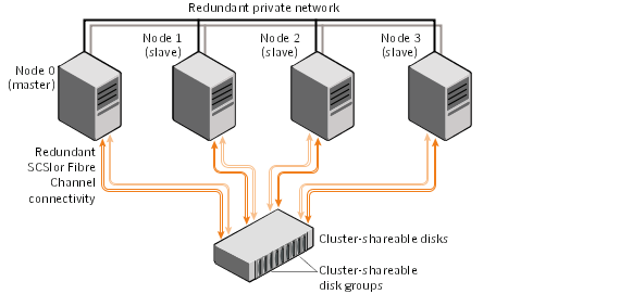overview of cluster volume management