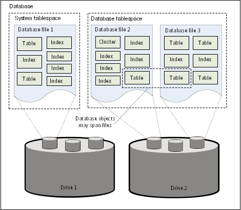 How partitions change the way Oracle stores database objects