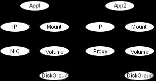 Exemplo de grupo de serviços que inclui um recurso de proxy