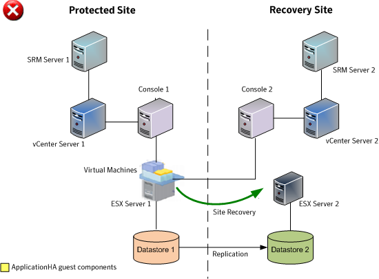 Typical Applicationha Configuration In A Vmware Srm