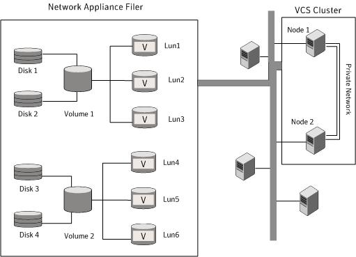 Managing storage using NetApp filer
