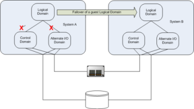 About configuring VCS for Oracle VM Server for SPARC with
