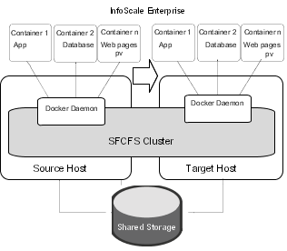 Migrating Docker Daemons and Docker Containers