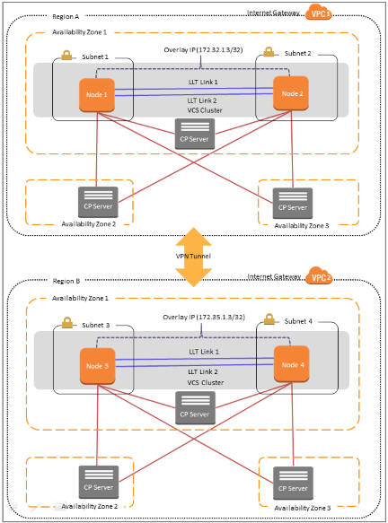 DR across AWS regions or VPCs and from on-premises to AWS