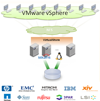 About Symantec VirtualStore solution for VMware environment